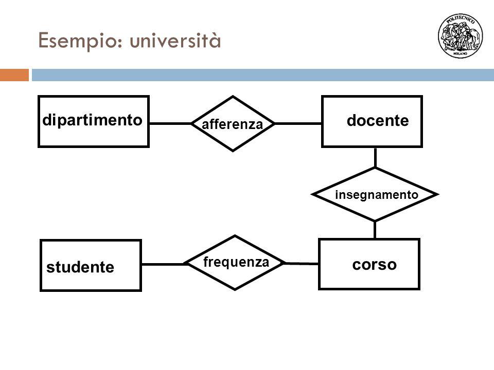Esempio: università dipartimento docente corso studente afferenza