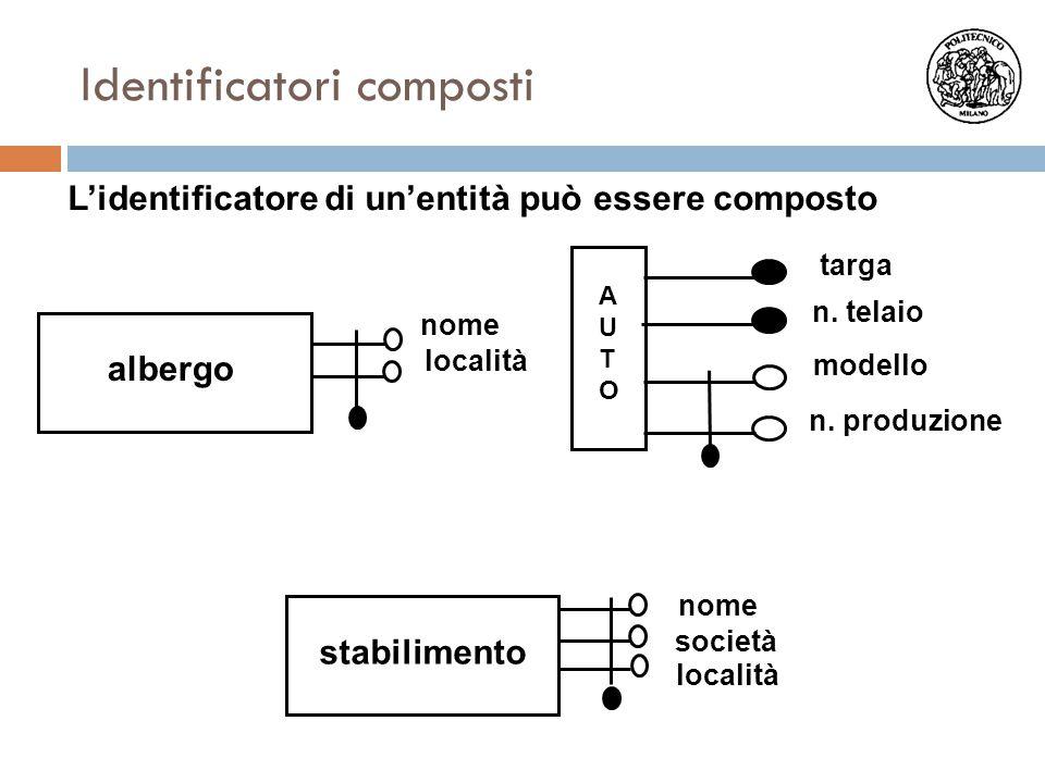 Identificatori composti