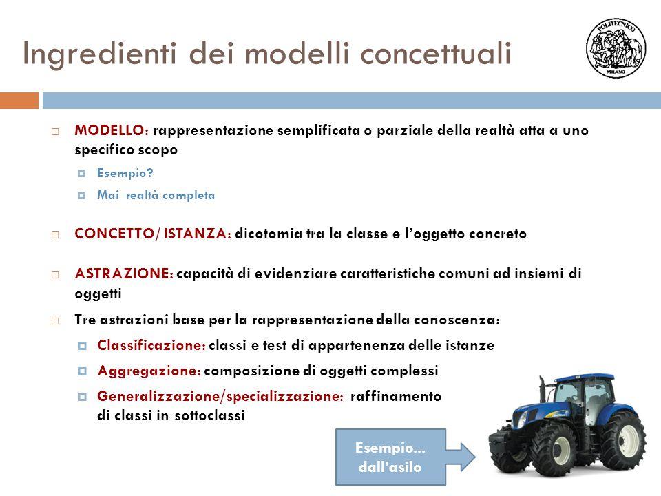 Ingredienti dei modelli concettuali