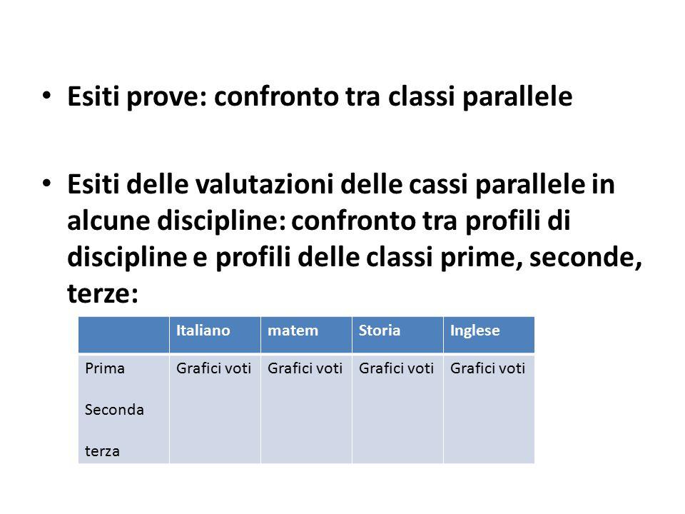 Esiti prove: confronto tra classi parallele