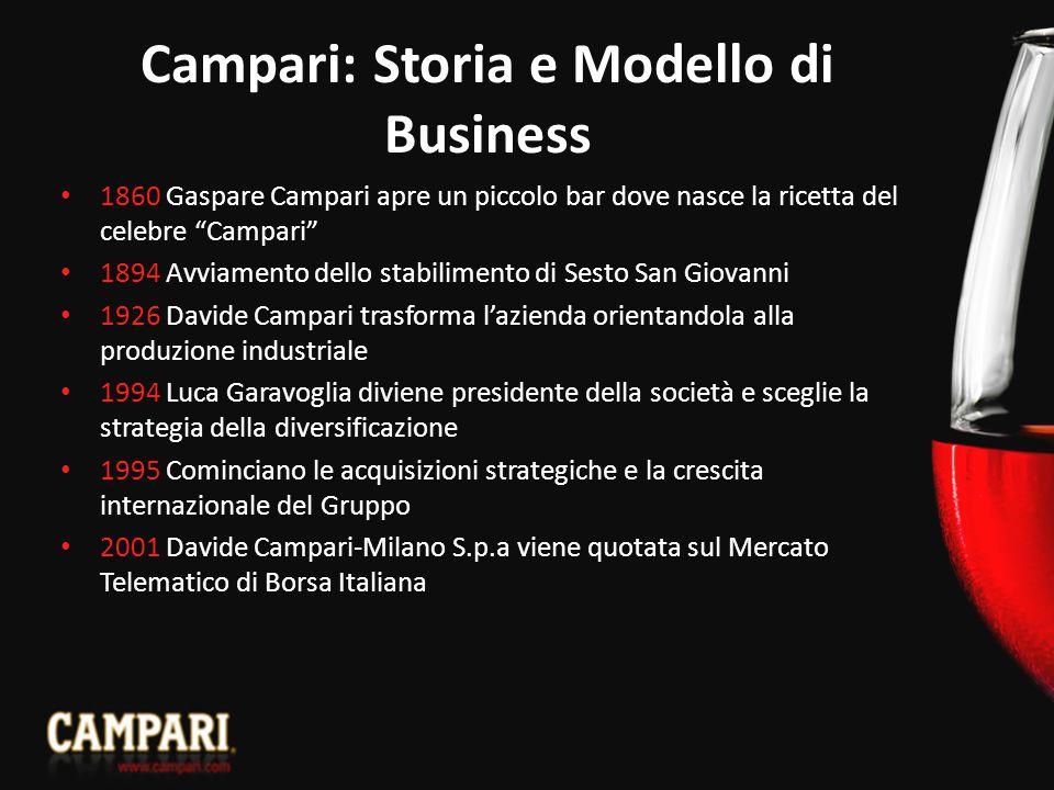 Campari: Storia e Modello di Business