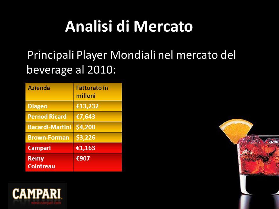 Analisi di Mercato Principali Player Mondiali nel mercato del beverage al 2010: Azienda. Fatturato in milioni.