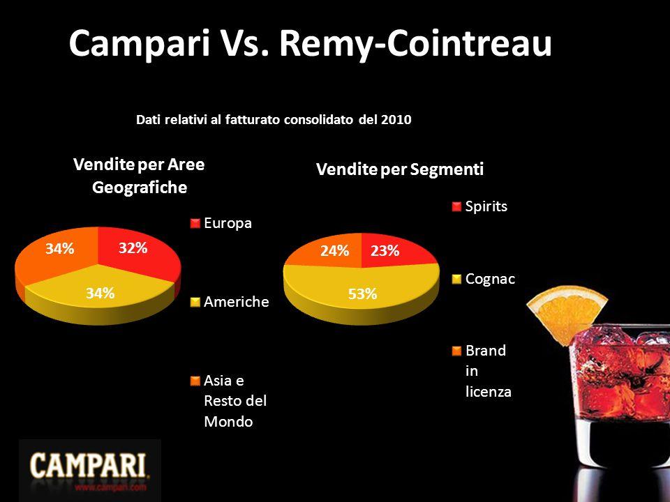 Campari Vs. Remy-Cointreau
