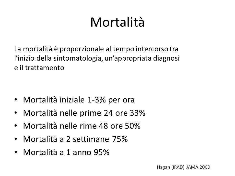 Mortalità Mortalità iniziale 1-3% per ora