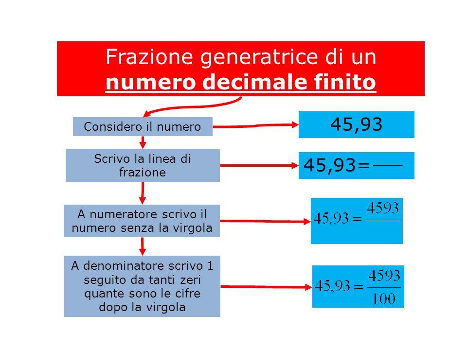 Frazione generatrice di un numero decimale finito