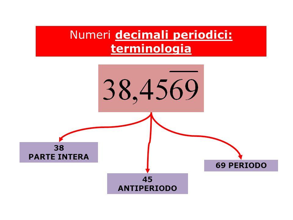 Numeri decimali periodici: