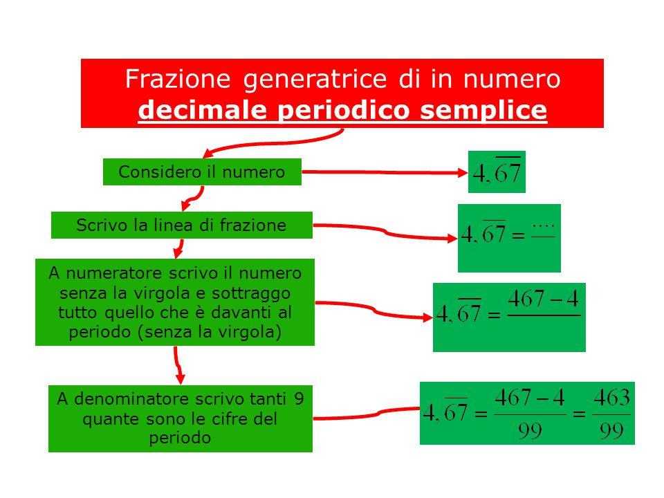 Frazione generatrice di in numero decimale periodico semplice