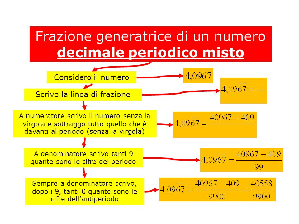 Frazione generatrice di un numero decimale periodico misto