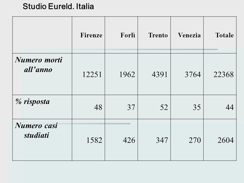 Studio Eureld. Italia Numero morti all'anno 12251 1962 4391 3764 22368