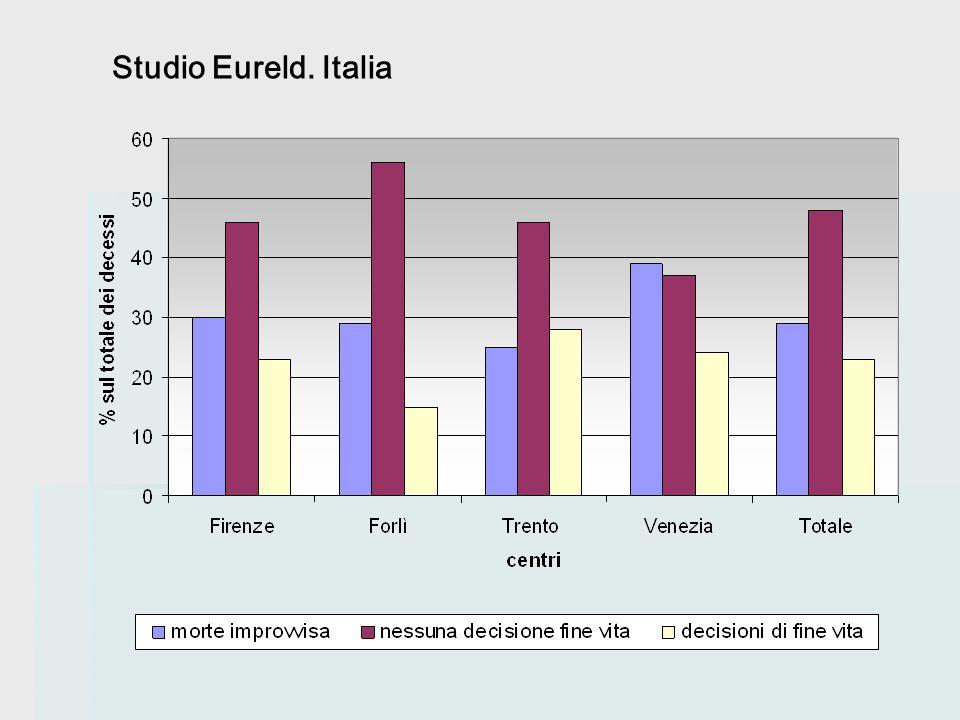 Studio Eureld. Italia