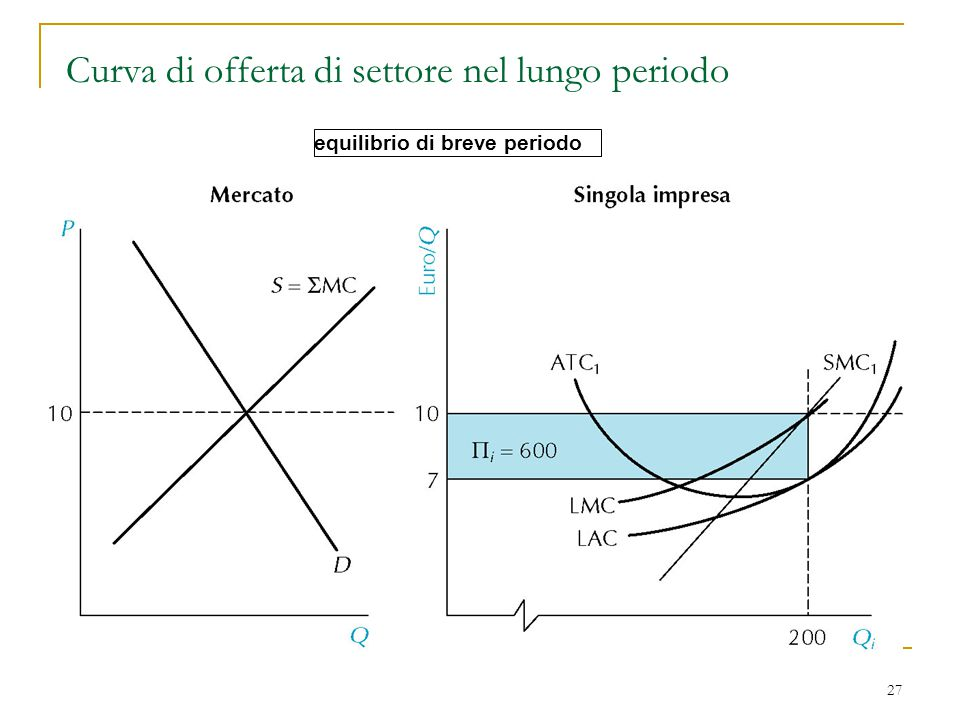 Curva di offerta di settore nel lungo periodo