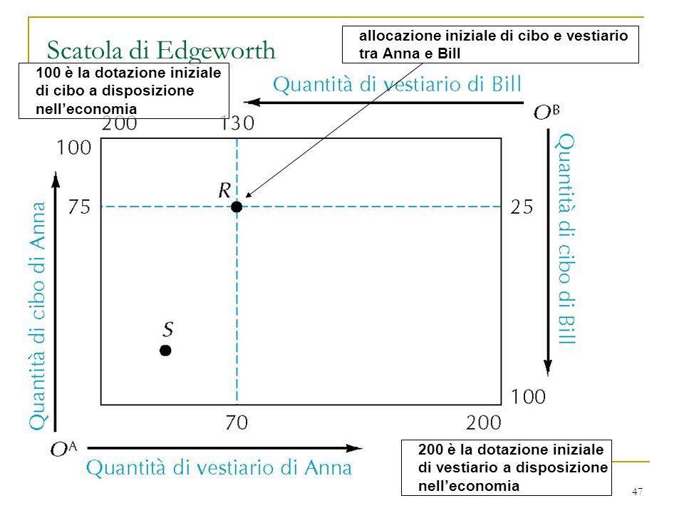 Scatola di Edgeworth allocazione iniziale di cibo e vestiario tra Anna e Bill. 100 è la dotazione iniziale di cibo a disposizione nell'economia.