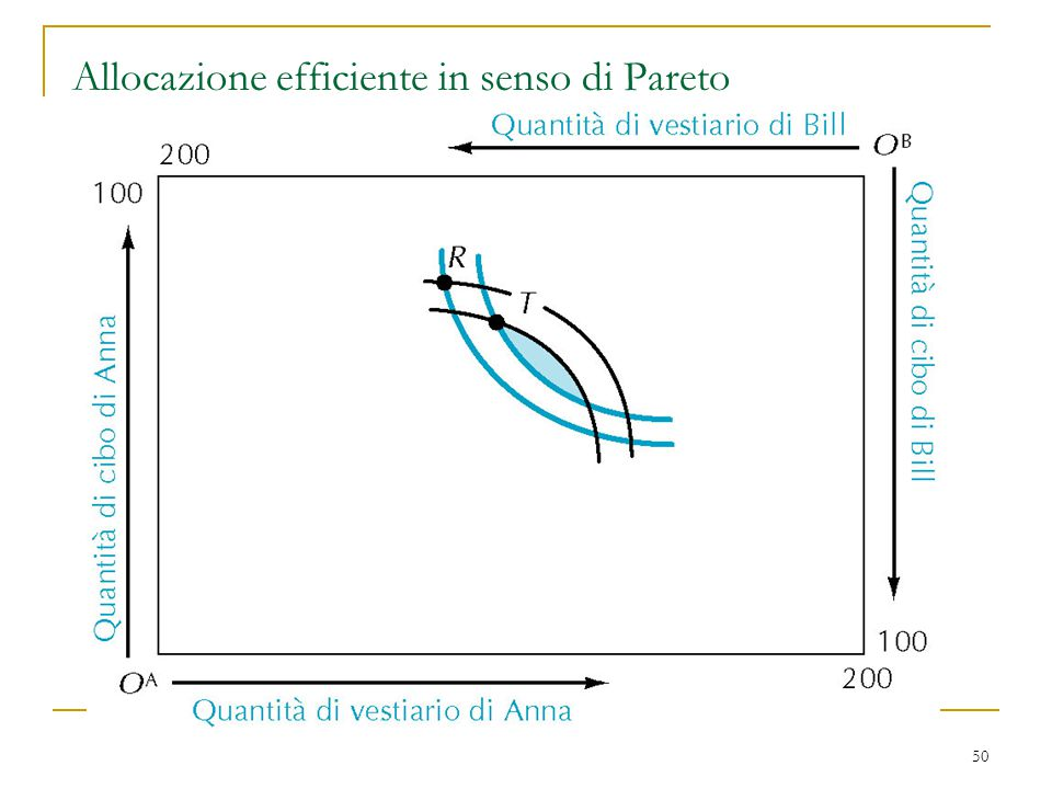 Allocazione efficiente in senso di Pareto