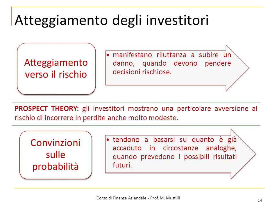 Atteggiamento degli investitori