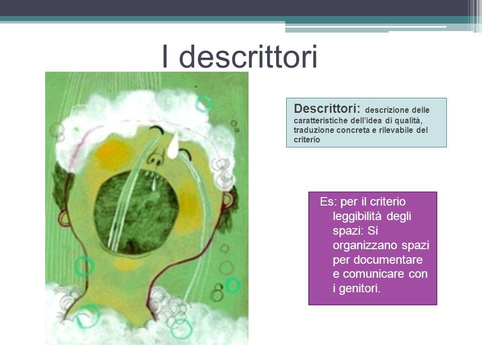 I descrittori Descrittori: descrizione delle caratteristiche dell'idea di qualità, traduzione concreta e rilevabile del criterio.
