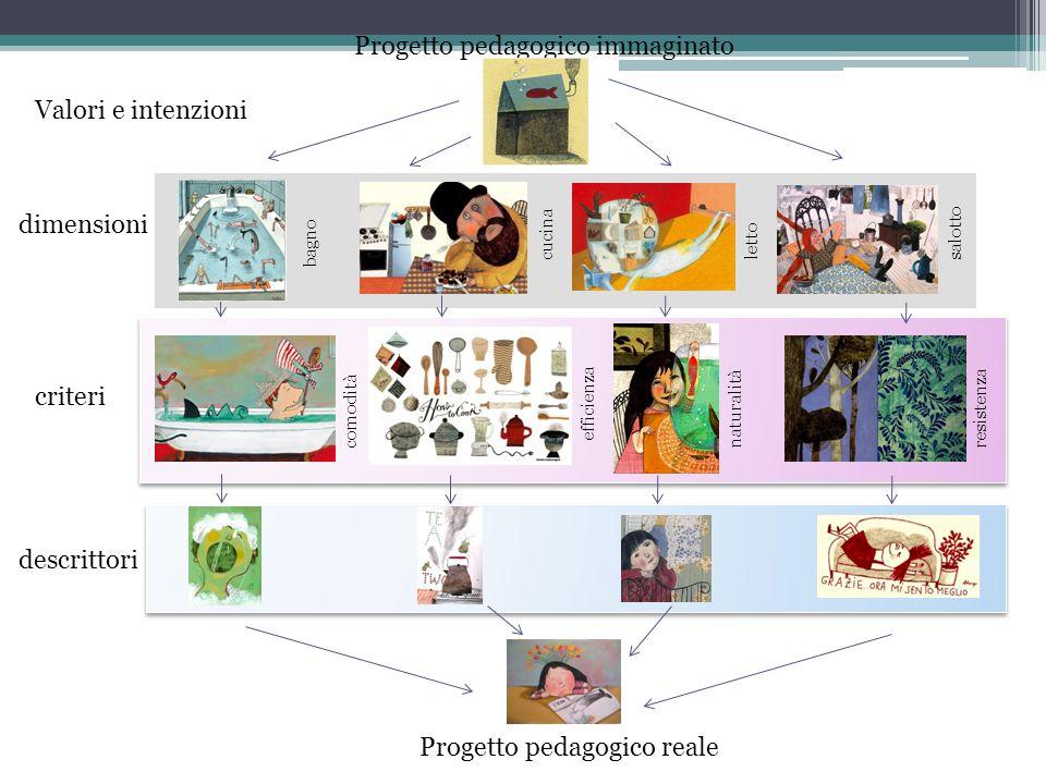 Progetto pedagogico reale Progetto pedagogico immaginato
