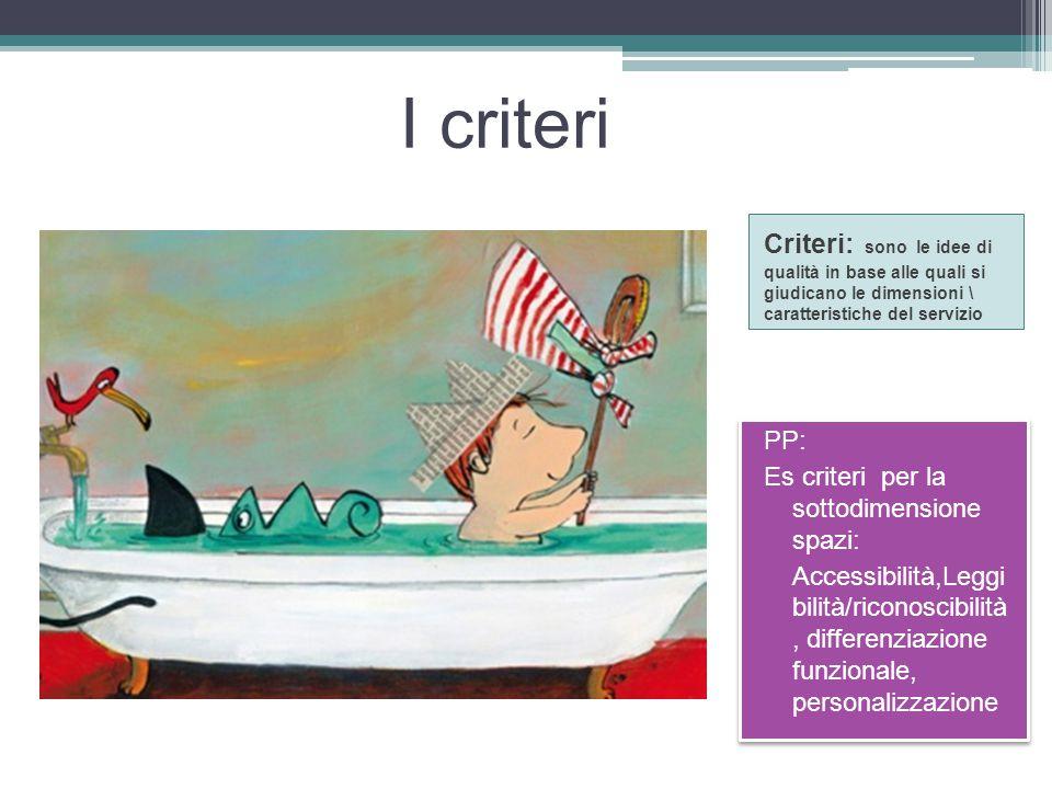 I criteri Criteri: sono le idee di qualità in base alle quali si giudicano le dimensioni \ caratteristiche del servizio.