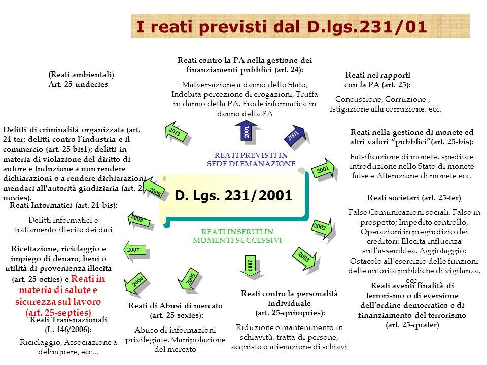 I reati previsti dal D.lgs.231/01