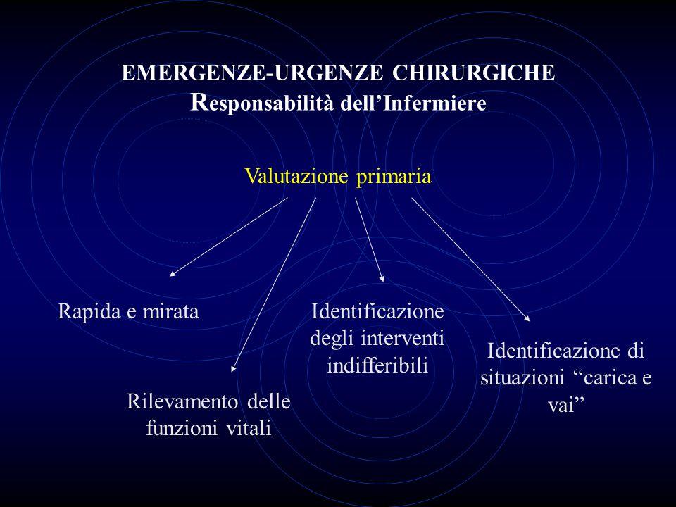 EMERGENZE-URGENZE CHIRURGICHE Responsabilità dell'Infermiere