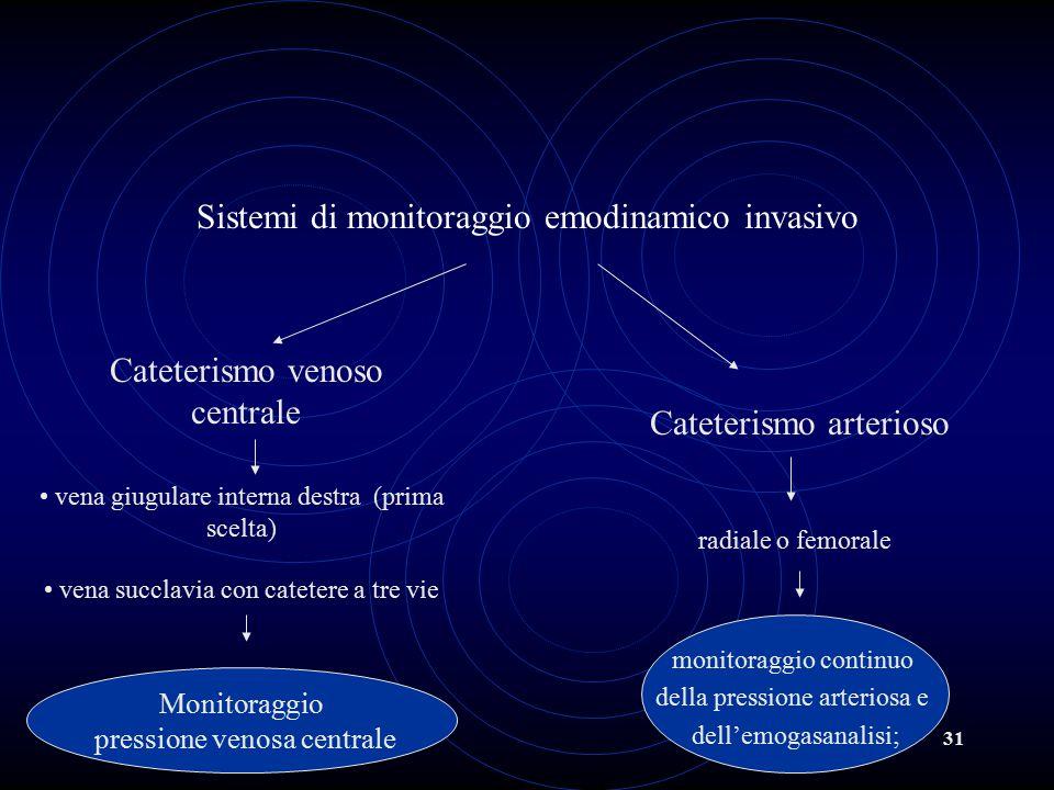 Sistemi di monitoraggio emodinamico invasivo
