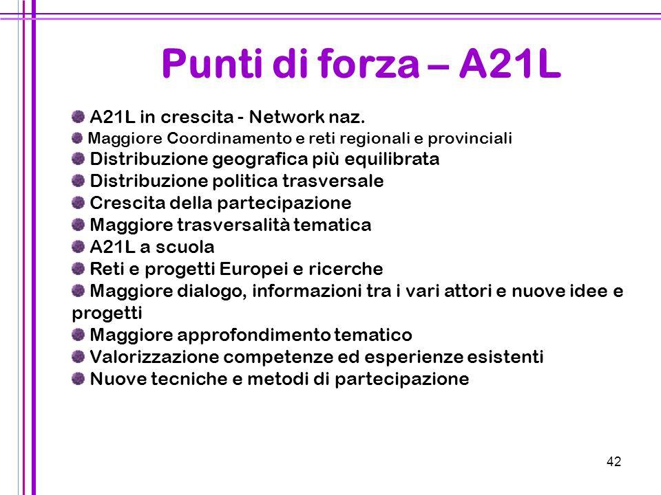 Punti di forza – A21L A21L in crescita - Network naz.