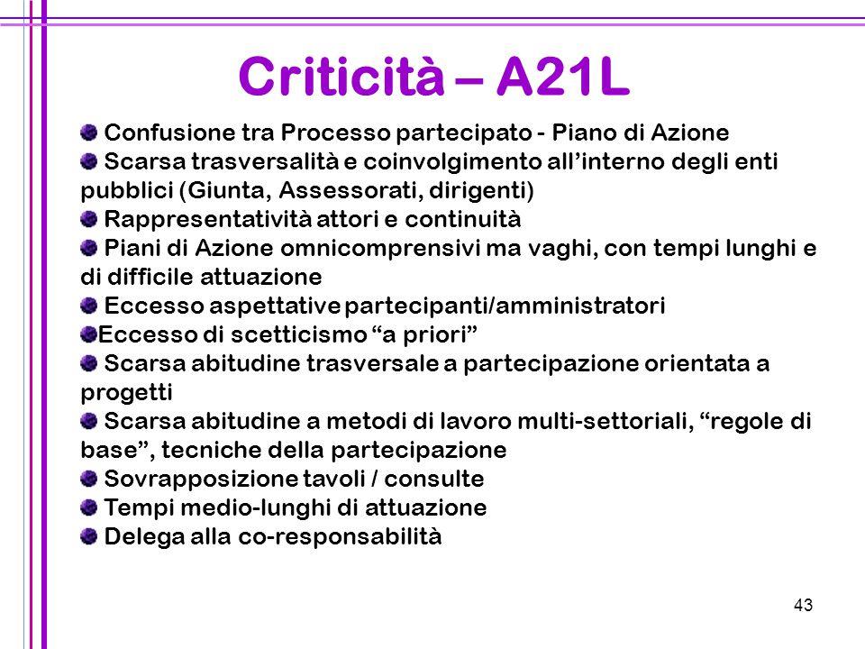 Criticità – A21L Confusione tra Processo partecipato - Piano di Azione