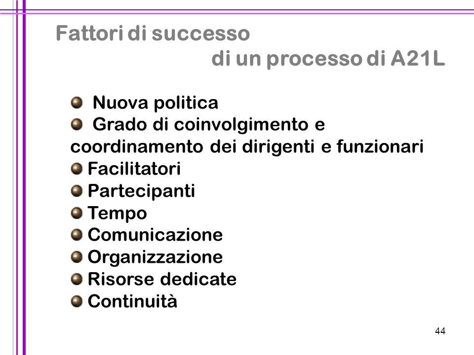 Fattori di successo di un processo di A21L Nuova politica