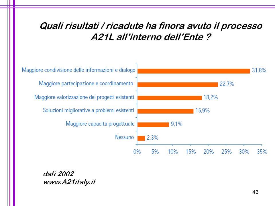 Quali risultati / ricadute ha finora avuto il processo A21L all'interno dell'Ente