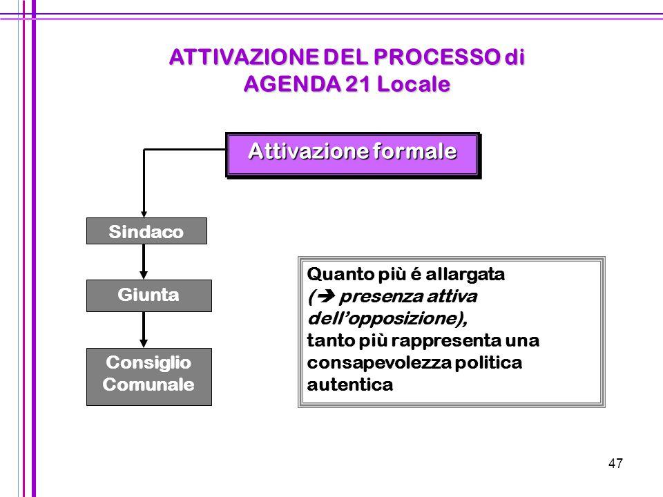 ATTIVAZIONE DEL PROCESSO di AGENDA 21 Locale