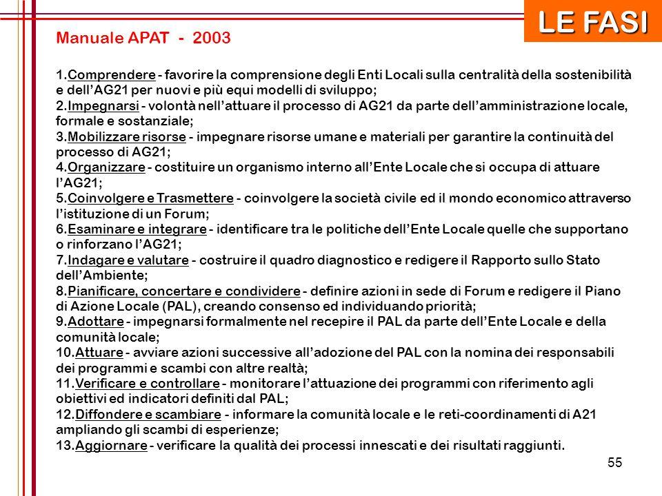 LE FASI Manuale APAT - 2003.