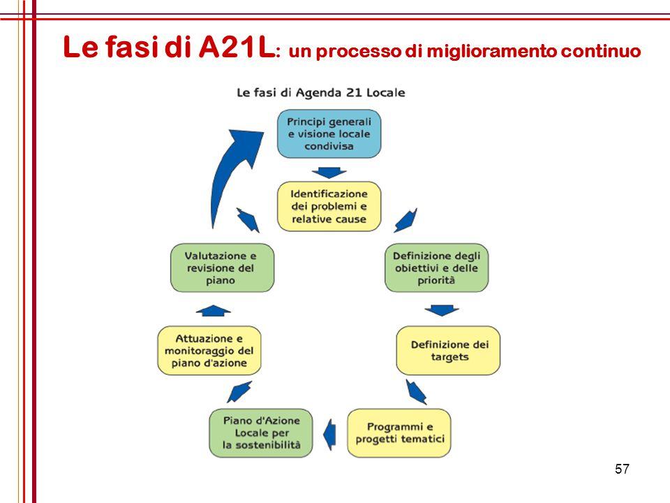 Le fasi di A21L: un processo di miglioramento continuo