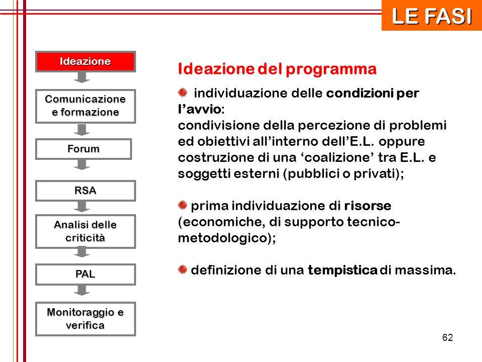 LE FASI Ideazione del programma