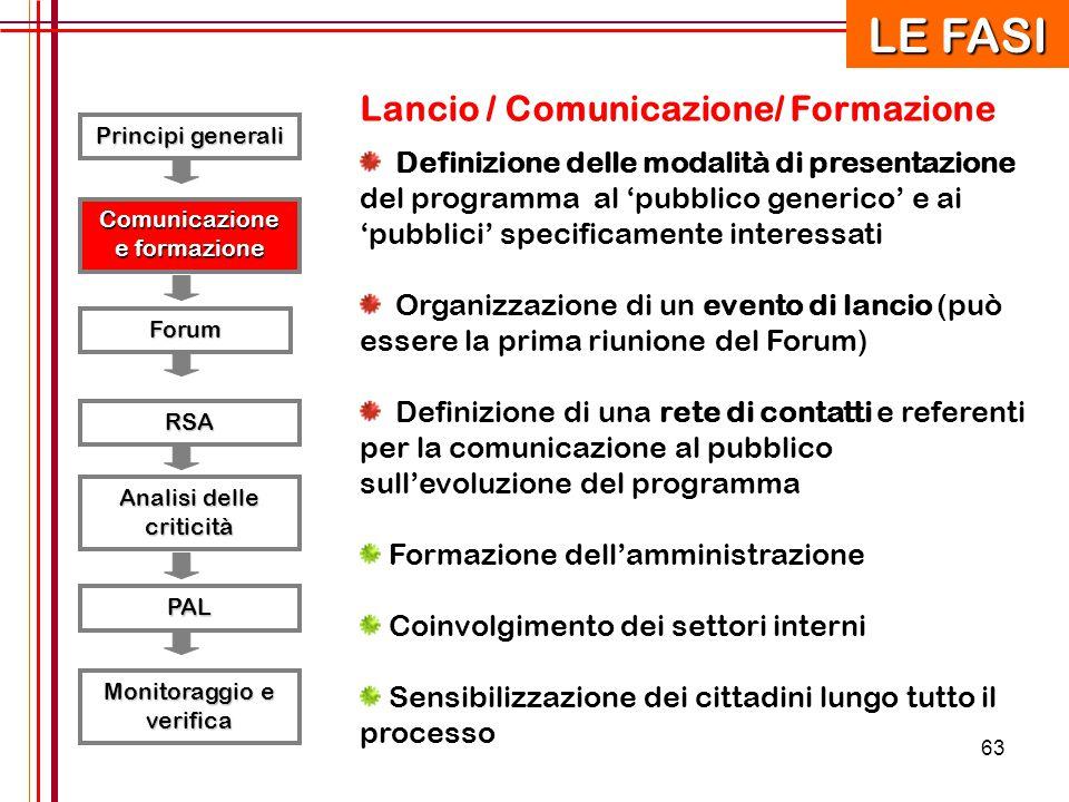 LE FASI Lancio / Comunicazione/ Formazione