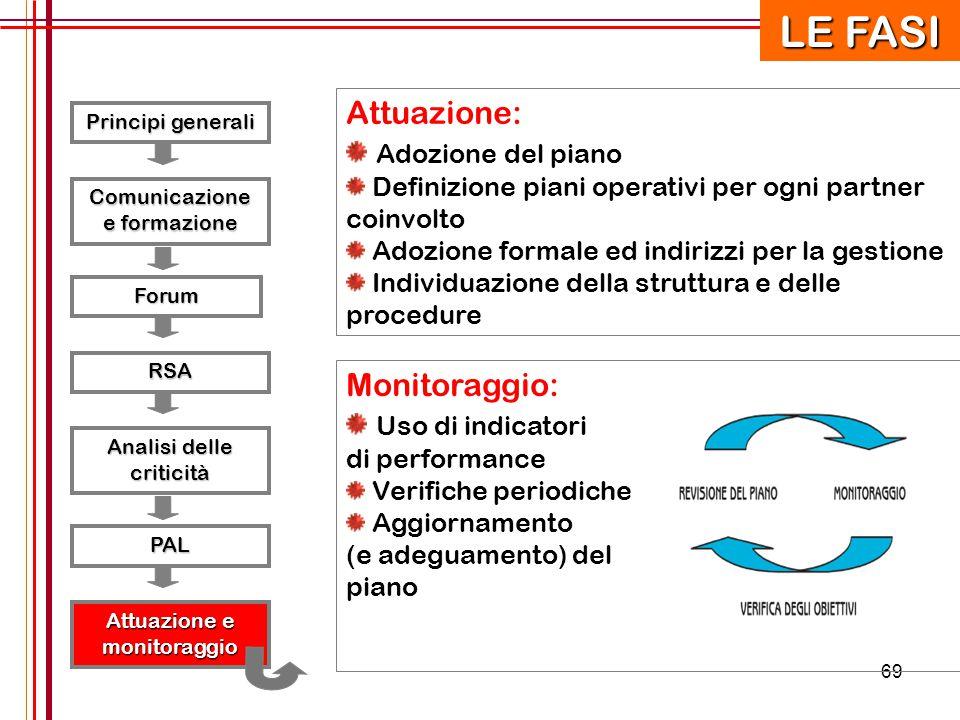 LE FASI Attuazione: Adozione del piano Monitoraggio: Uso di indicatori