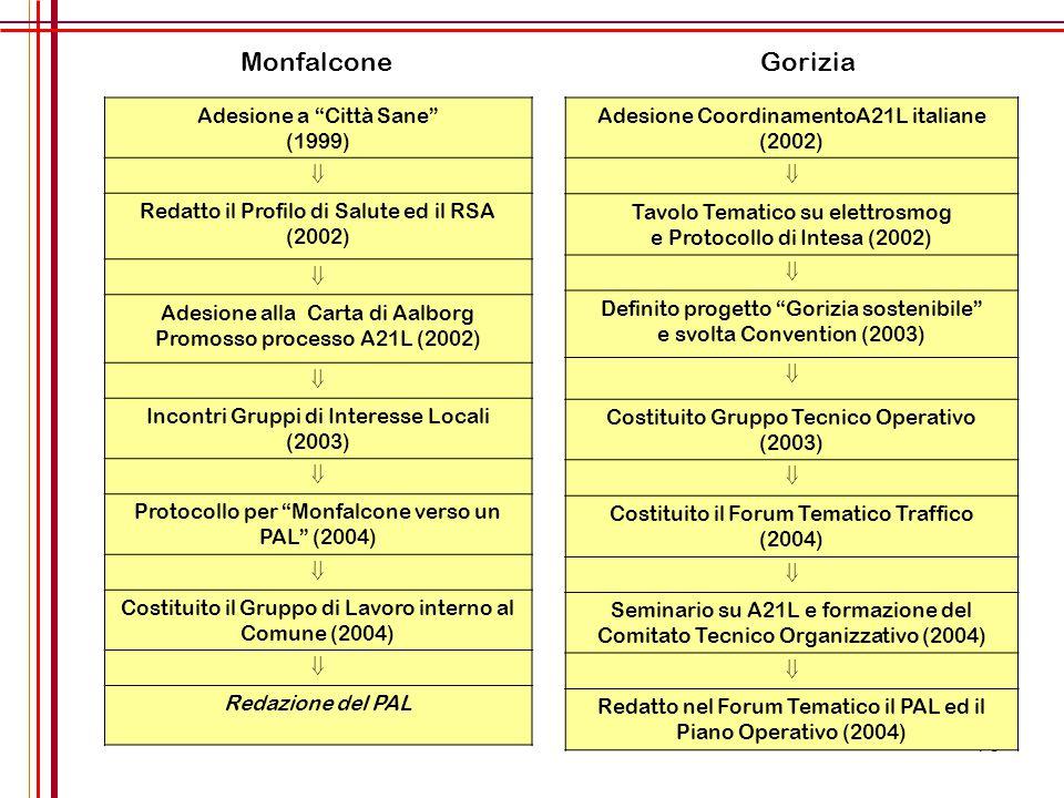Monfalcone Gorizia Adesione a Città Sane (1999) 