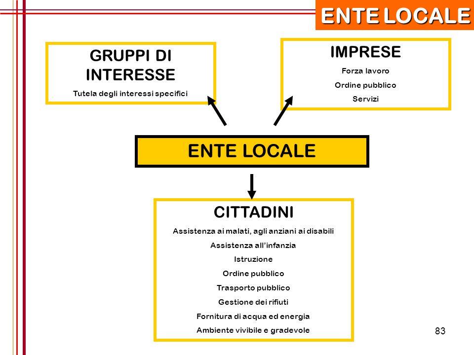 ENTE LOCALE ENTE LOCALE IMPRESE GRUPPI DI INTERESSE CITTADINI