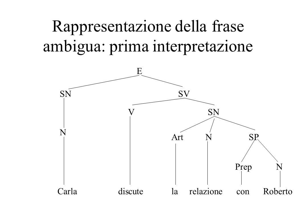 Rappresentazione della frase ambigua: prima interpretazione