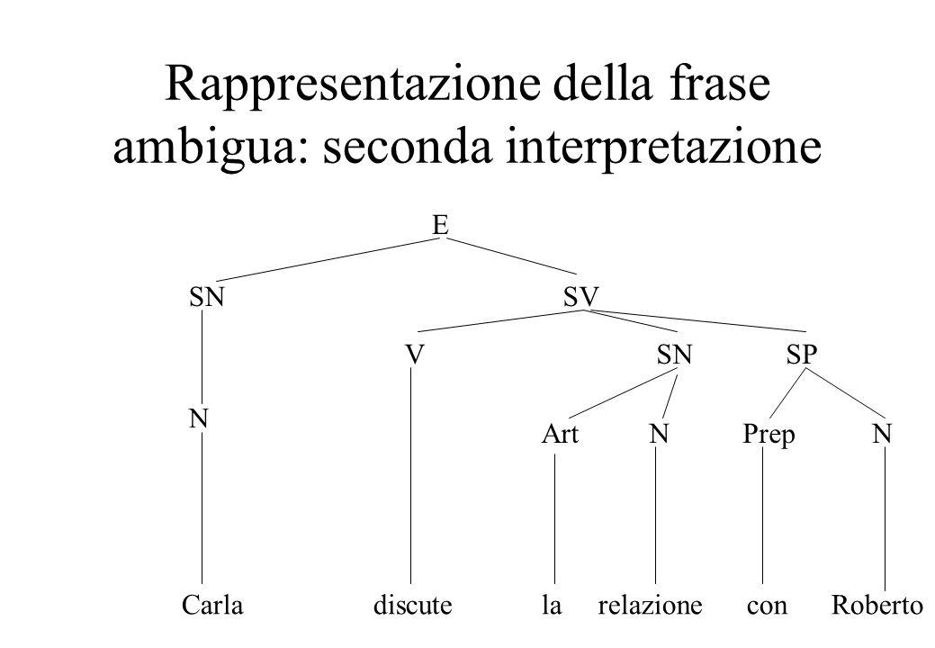 Rappresentazione della frase ambigua: seconda interpretazione