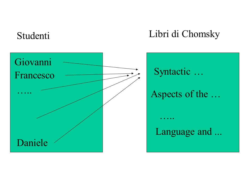 Libri di Chomsky Studenti. Giovanni. Syntactic … Francesco. ….. Aspects of the … ….. Language and ...