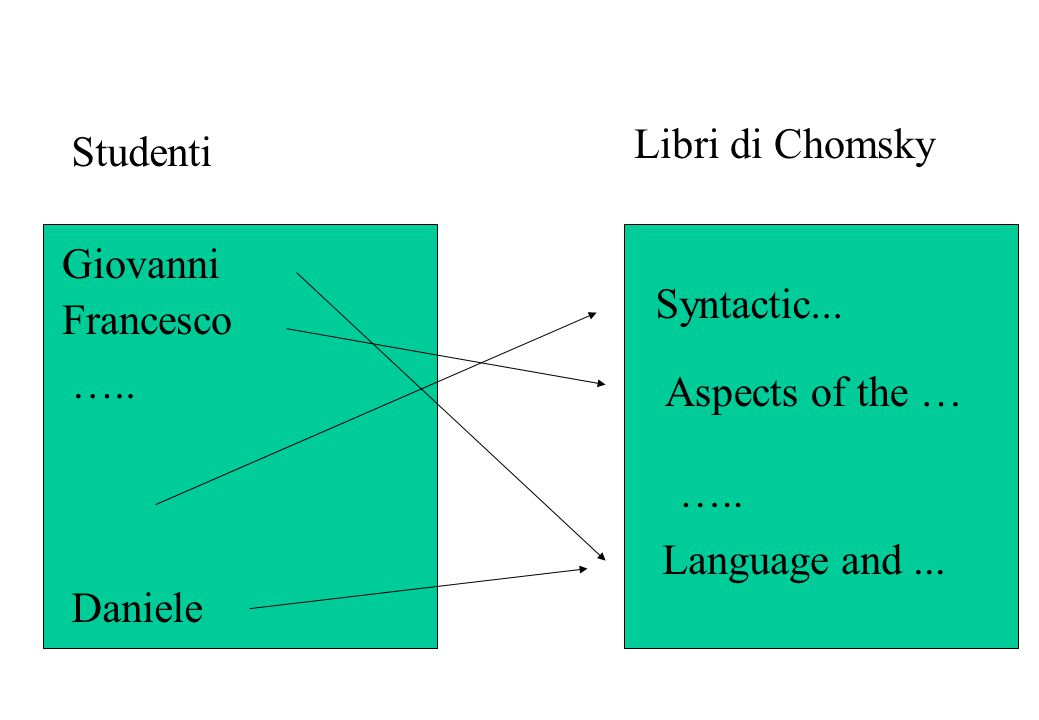 Libri di Chomsky Studenti. Giovanni. Syntactic... Francesco. ….. Aspects of the … ….. Language and ...