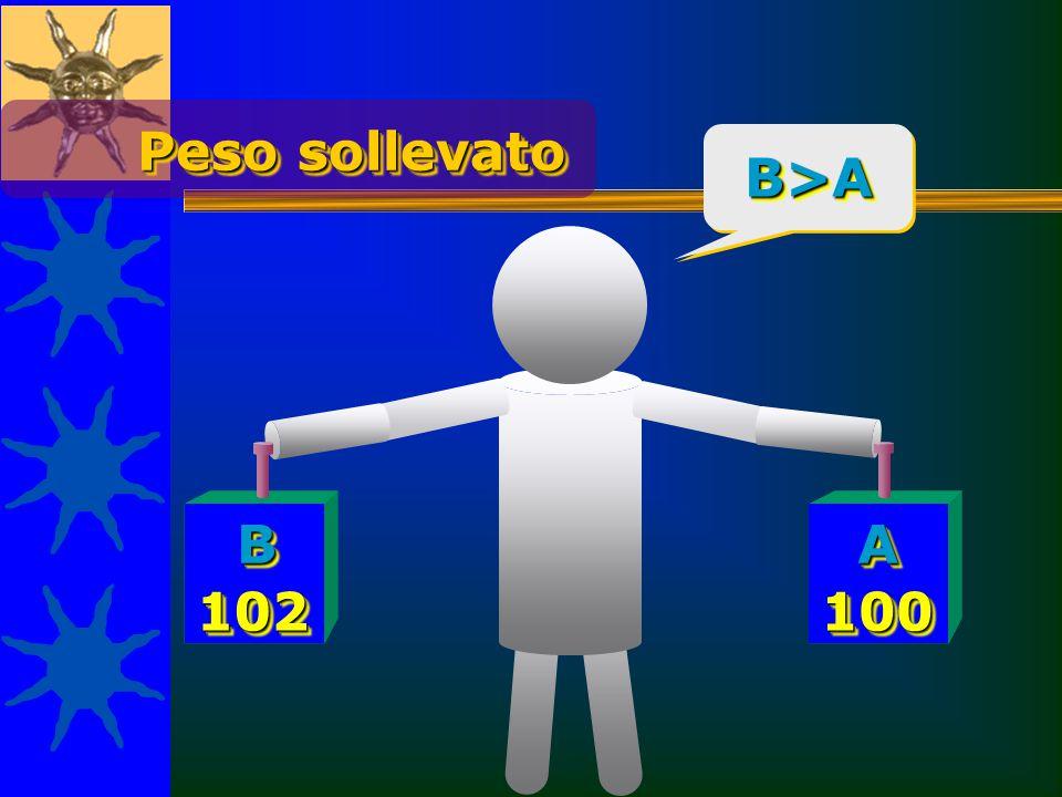 Peso sollevato B>A B A 102 100