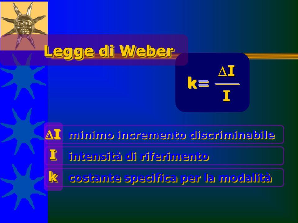 Legge di Weber I k= I I I k minimo incremento discriminabile