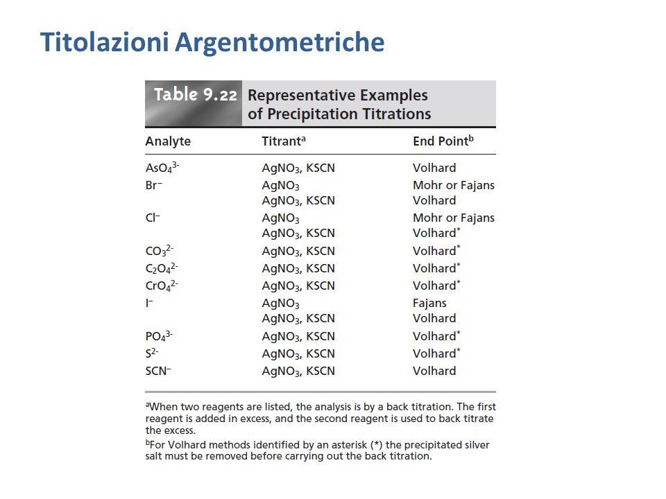 Titolazioni Argentometriche