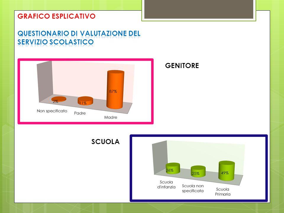 GRAFICO ESPLICATIVO QUESTIONARIO DI VALUTAZIONE DEL SERVIZIO SCOLASTICO GENITORE SCUOLA