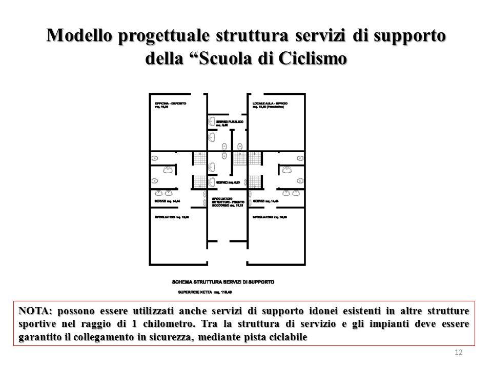 Modello progettuale struttura servizi di supporto della Scuola di Ciclismo