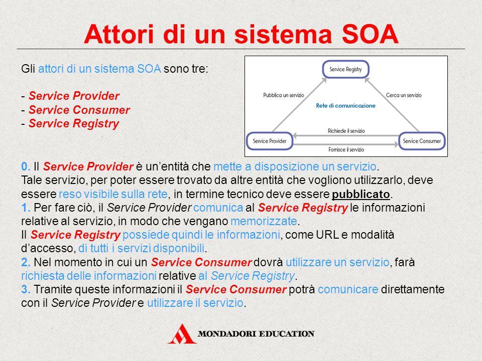 Attori di un sistema SOA