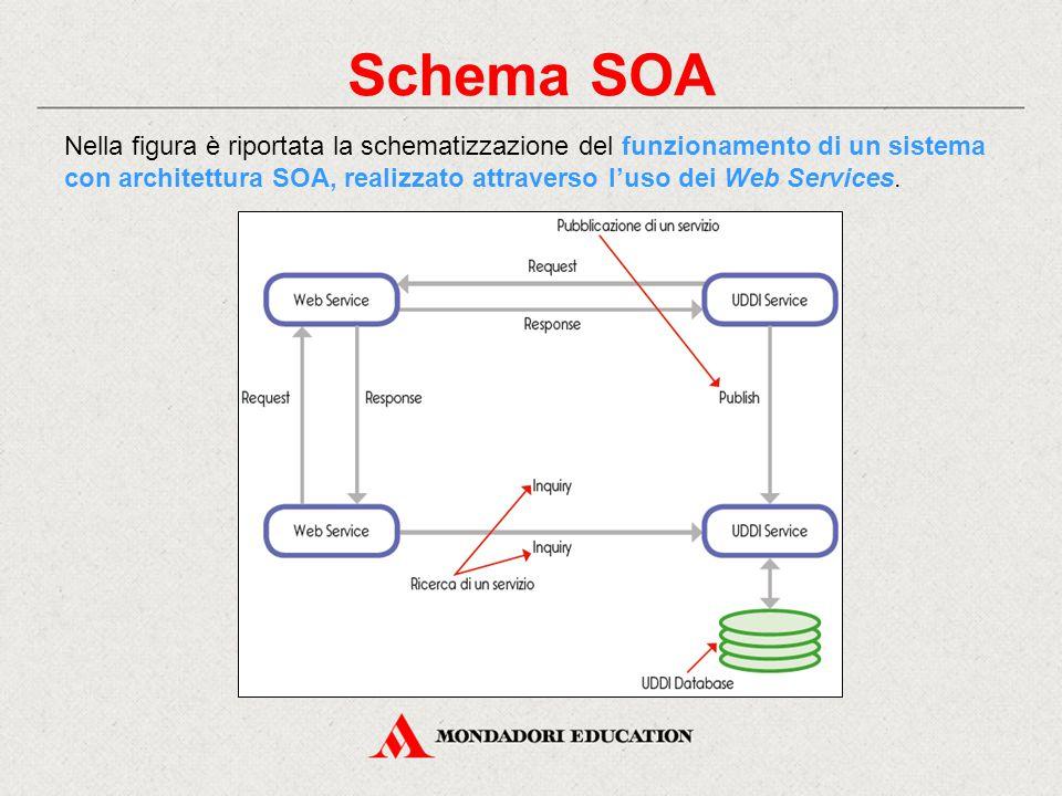 Schema SOA