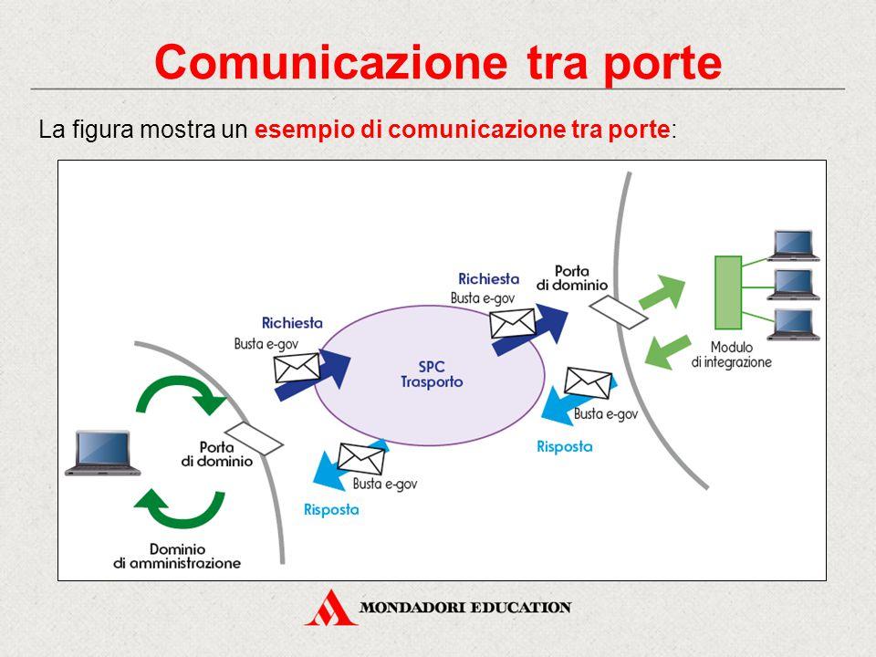 Comunicazione tra porte