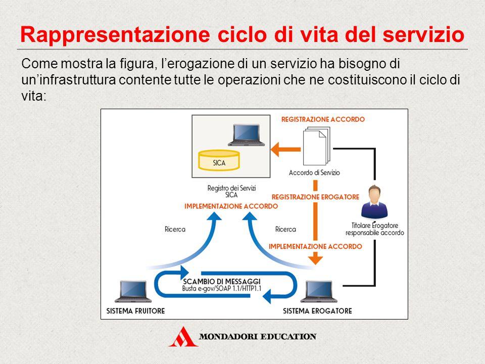 Rappresentazione ciclo di vita del servizio