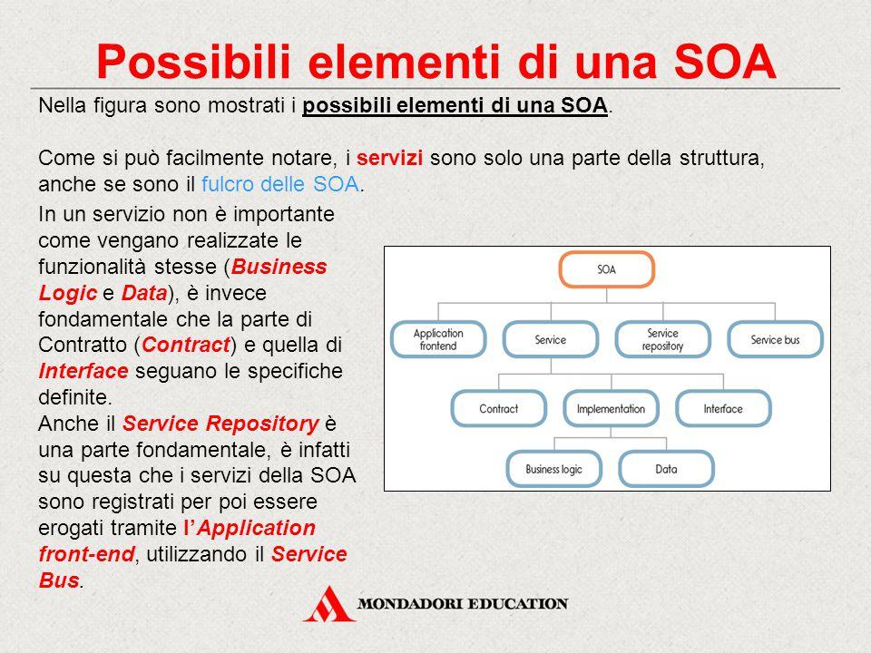 Possibili elementi di una SOA